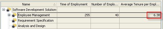 Average Tenure Per Employee