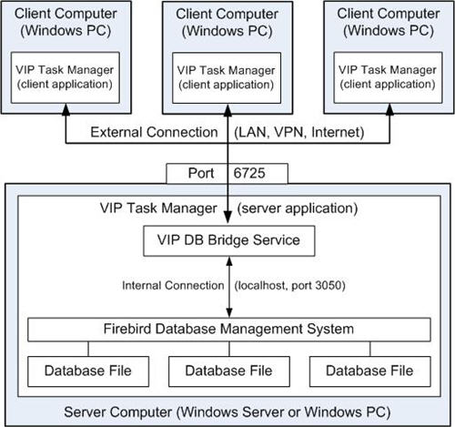 I need more information about client/server architecture of