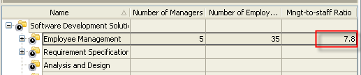 Management-to-staff Ratio