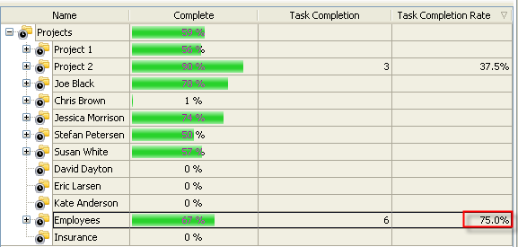 Task Completion Rate Tcr